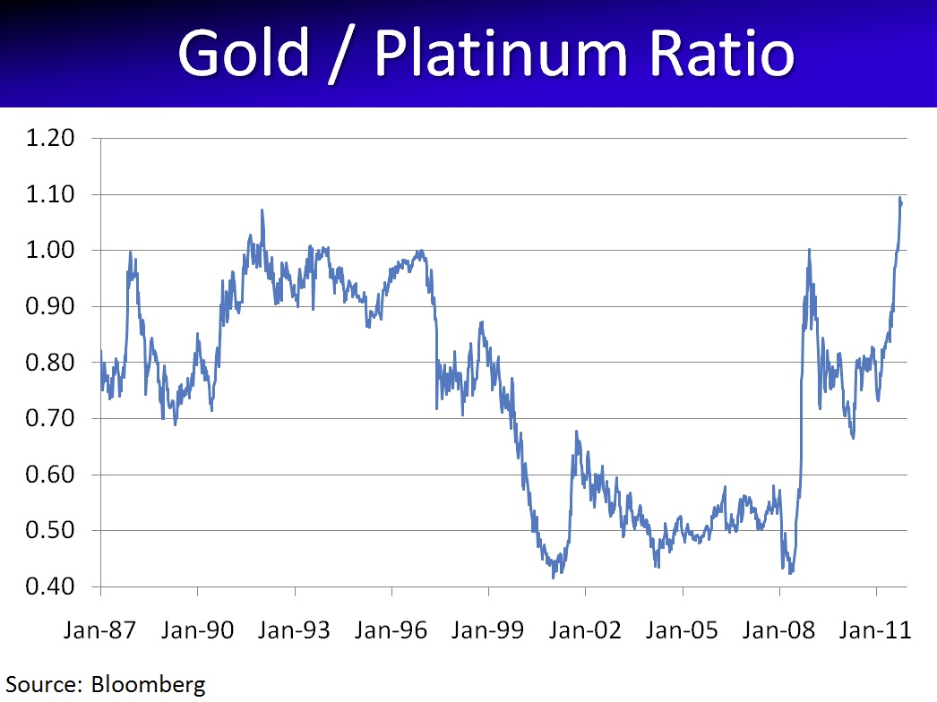 Today Gold Is More Expensive Relative To Platinum Than At Any Time In The History Of Chart It Should Be Noted That A Far Rarer Metal