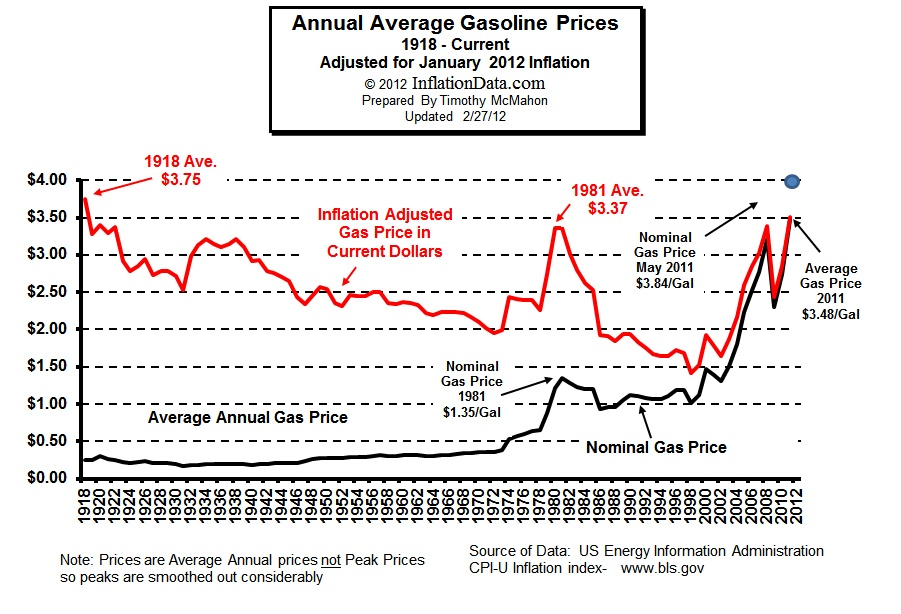Inflation-Adjusted Gas Price