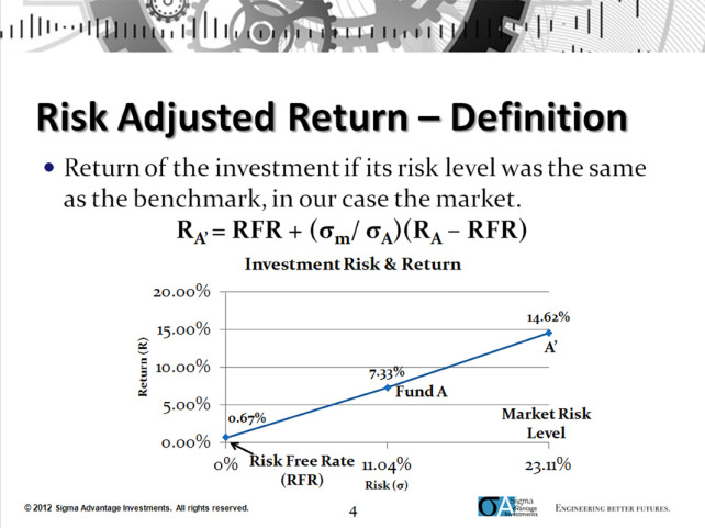Risk adjusted return on investment formula roi union investment werbung 2021 gmc
