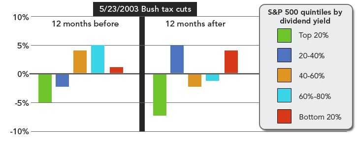 bush tax cuts