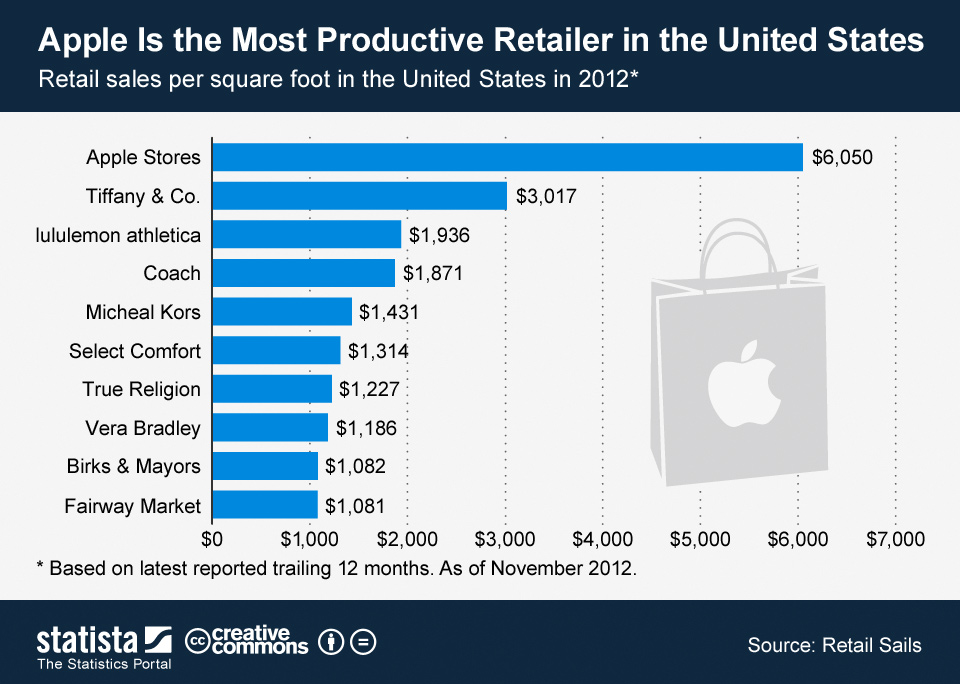 Apple's insanely profitable retail stores – Smarter Investing