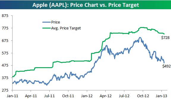 apple target price