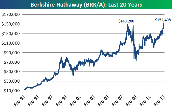 Its Good To Be Warren Berkshire Shares Close Above 150k For First