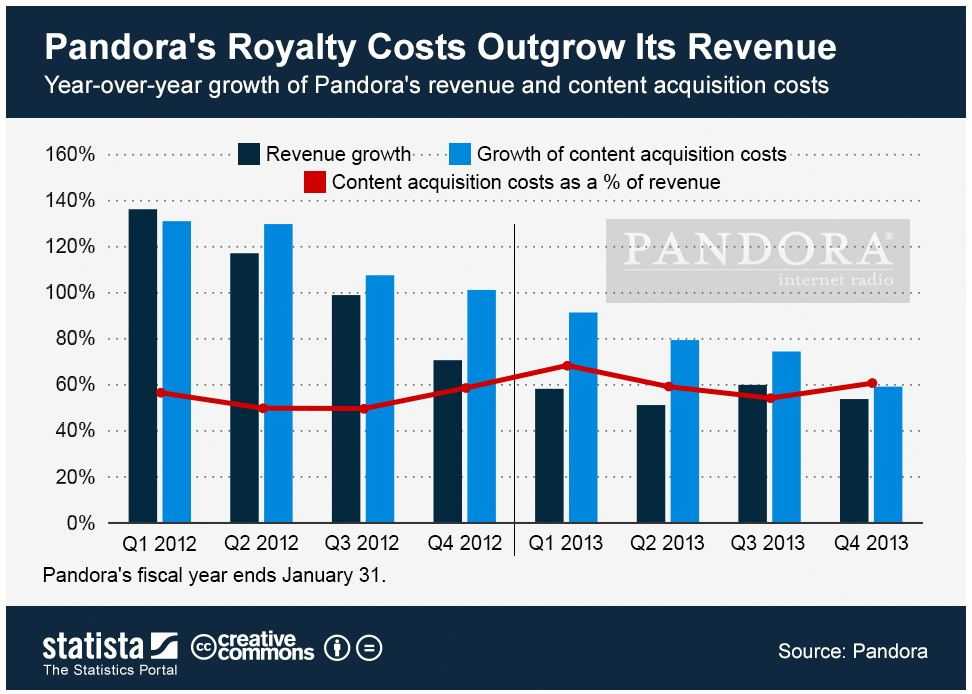pandora royalties