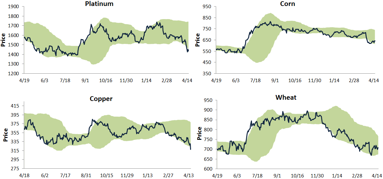 commodities charts