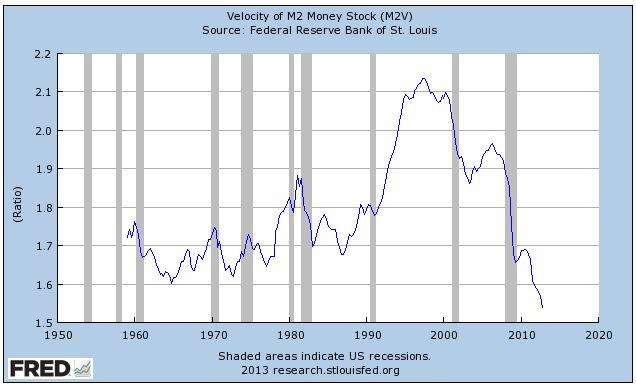 money velocity