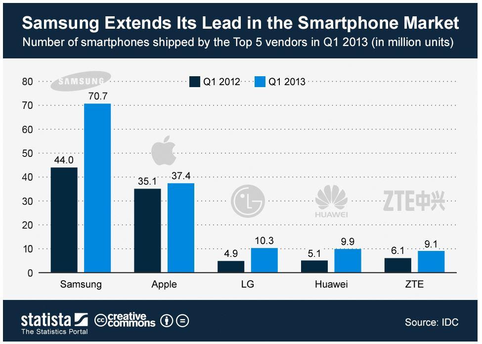 samsung smartphone lead