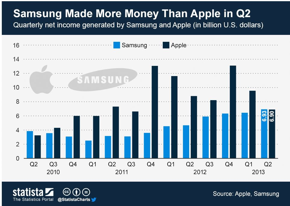 Samsung Made More Money Than Apple in Q2 – Smarter Investing