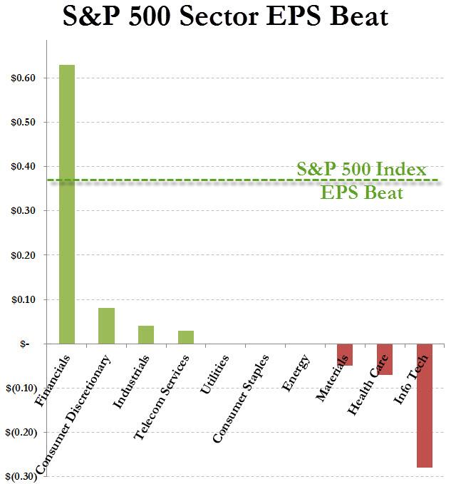 sector beats