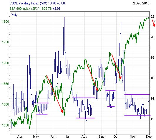 vix-volatility