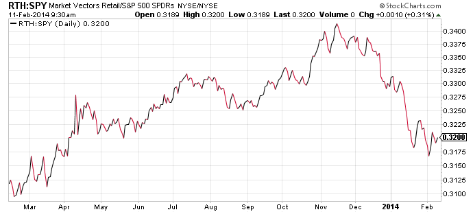 retail-sector-etf