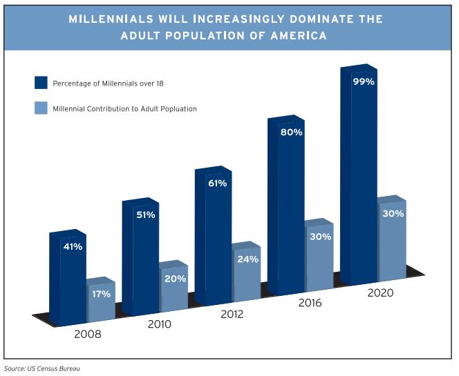 brookings-millennials