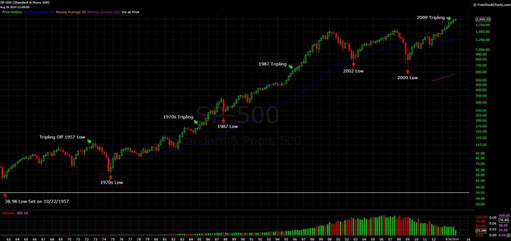 stocks-triple-chart