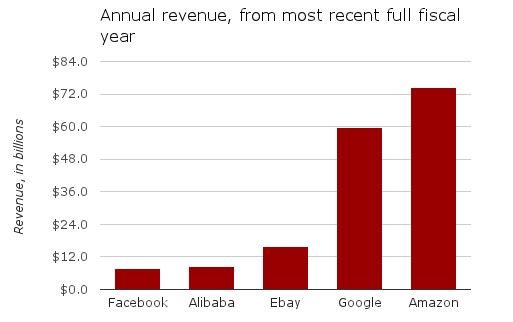 alibaba-ipo-revenue