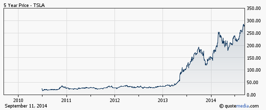 Tesla Motors Stock Price History 28 Images Tesla