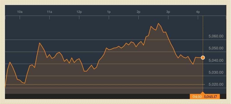 Bloomberg: Nasdaq Composite Index