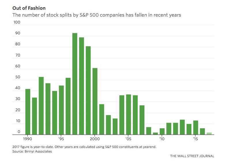 stock-splits